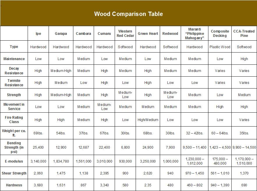 wood comparison chart